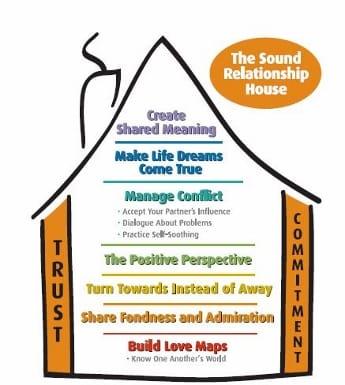the sound relationship house, gottman, relatie, componenten